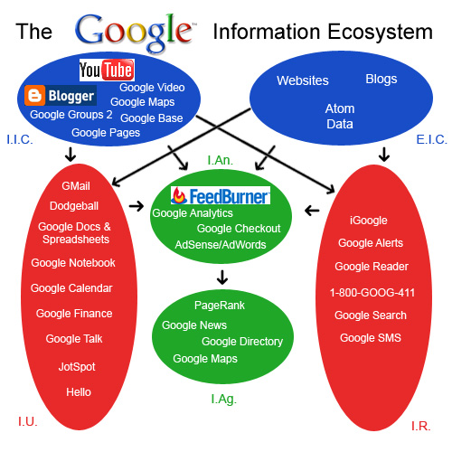 The Google Information Ecosystem
