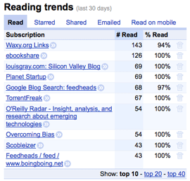 Google Reader trends graph