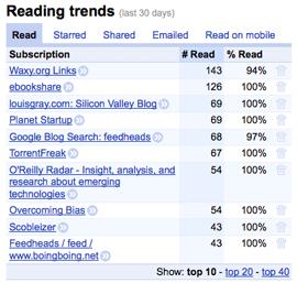 Google Reader trends graph